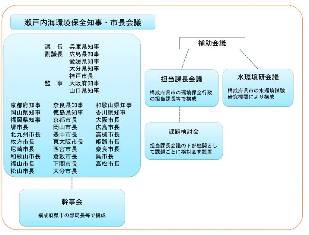 01_2_組織図
